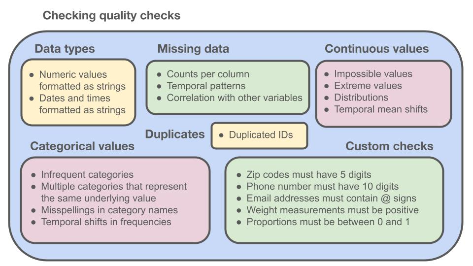 Examples of data quality checks.