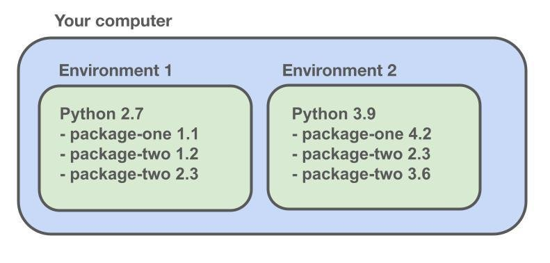 A basic example of how a package or environment manger works.