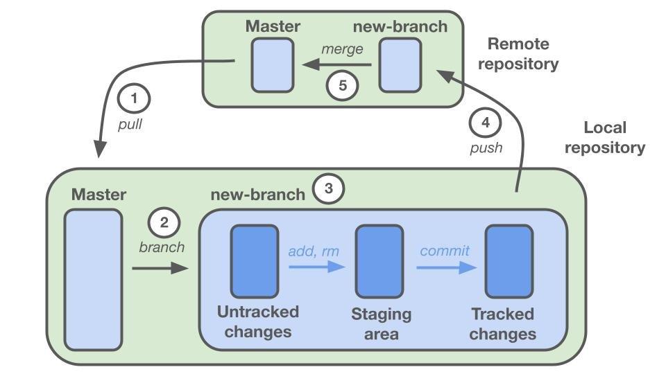 A diagram of how code flows through git environments.