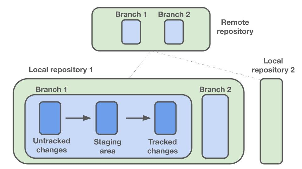 A diagram showing a high level overview of different components of the GitHub environment.