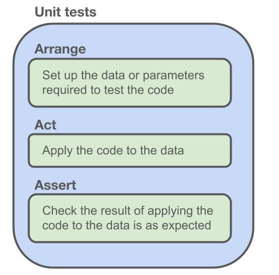 An infographic on the arrange-act-assert pattern for unit testing. Unit tests arrange data and parameters needed to test code, act by applying the code to the data, and assert that the result of applying the code to the data is as expected.
