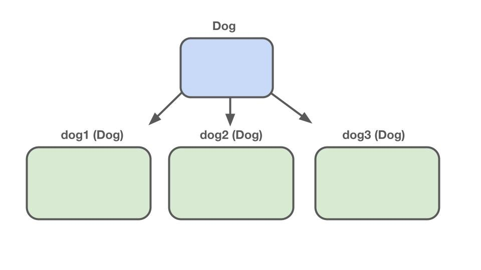 A diagram demonstrating some of the basics of object orient programming such as how classes are used as blueprints to create multiple instances.