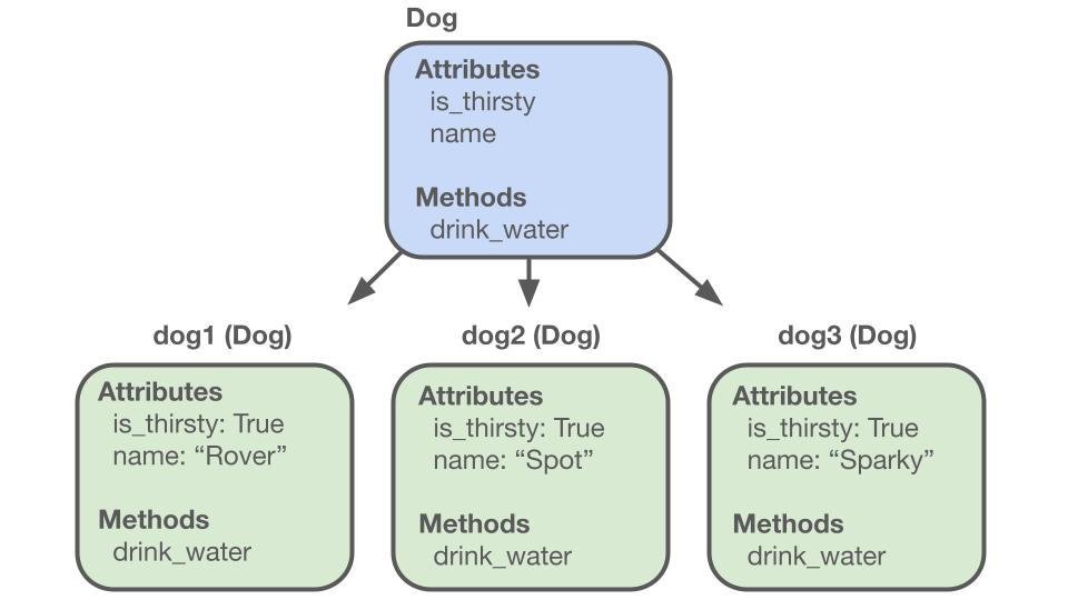 A diagram explaining some of the basic principles of object oriented programming such as how classes can have attributes and methods associated with them.