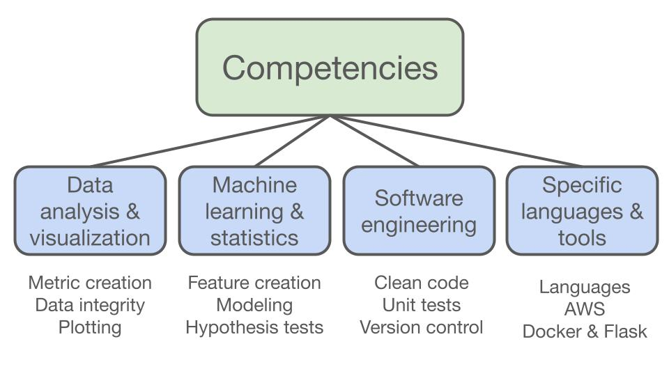 Competencies you might want to display when woking on data science projects for resumes.