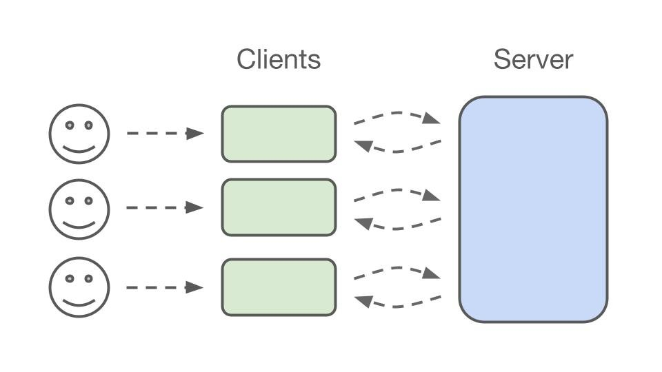 A diagrammingm of how client server architecture works when HTTP requests are made.