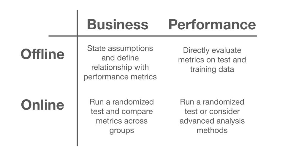 A 2x2 tase with information on how to evaluate online and offline business nd performance metrics fo machine learning models.