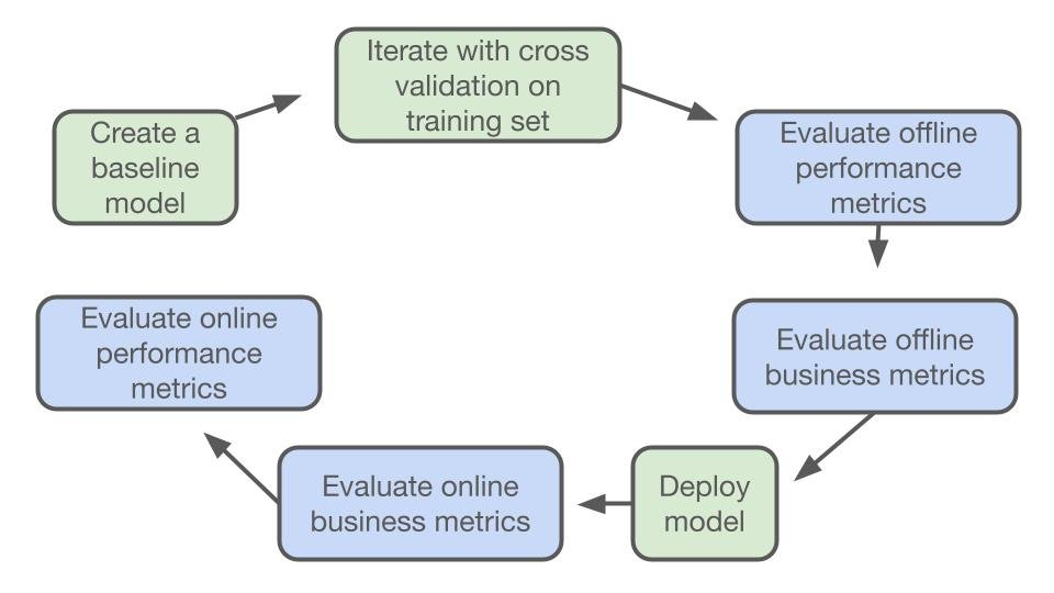 A chart depicting the full machine learning model evaluation cycle from start to finish.