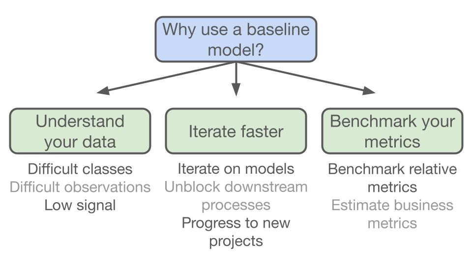 Reasons why you should use a baseline model fo machine learning. You can understand you data earlier, iterate on your models faster, and have a benchmark to measure your models against.