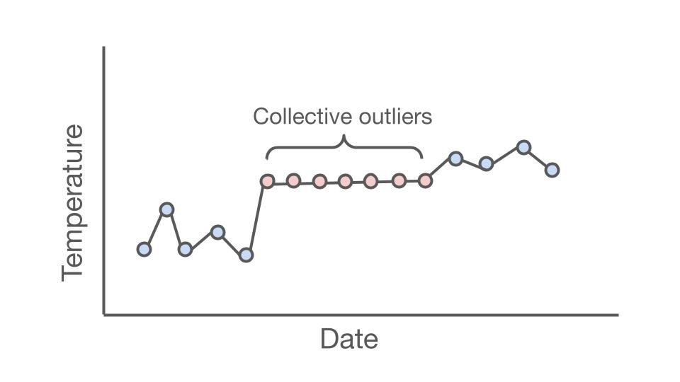 A graph showing an example of a collective outlier. Date is on the x axis and temperature is on the y axis.