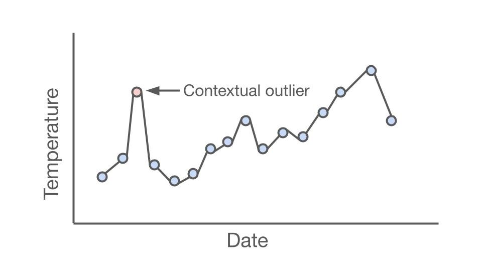 A graph showing an example of a contextual outlier. Date is on the x axis and temperature is on the y axis.