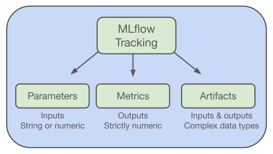 A diagram showing the different types of data that can be tracked using MLflow.