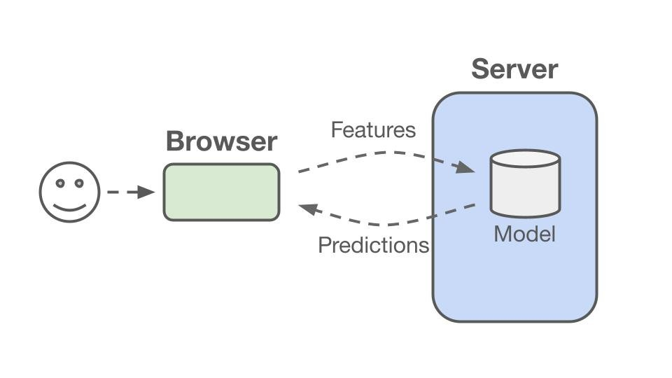 How to host a machine learning model using Flask