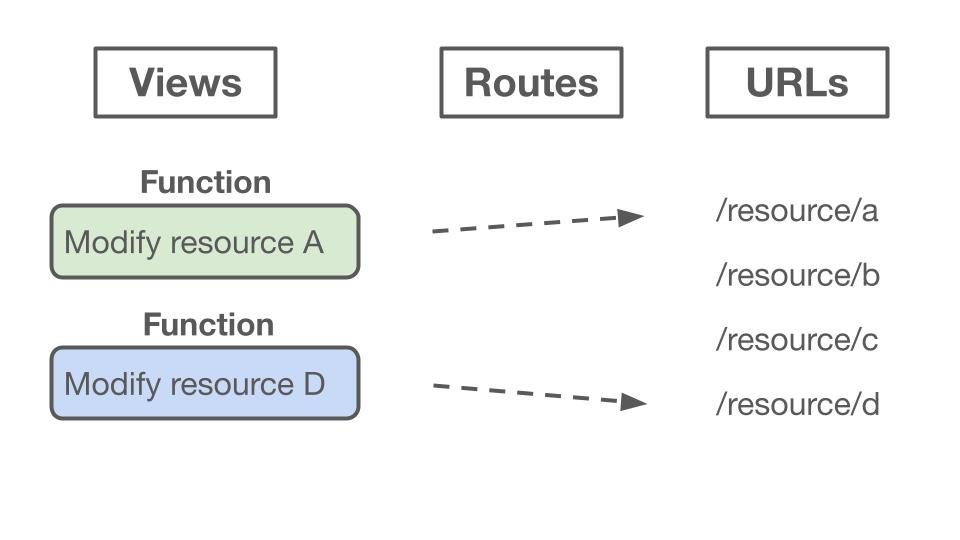 A diagram showing how Flask routes, Flask views, and Flask URLs interact