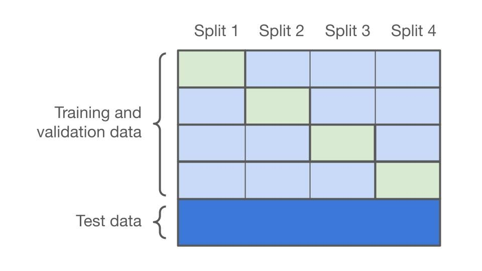 A diagram that shows how cross validation is preformed and how the training data is split for cross validation.