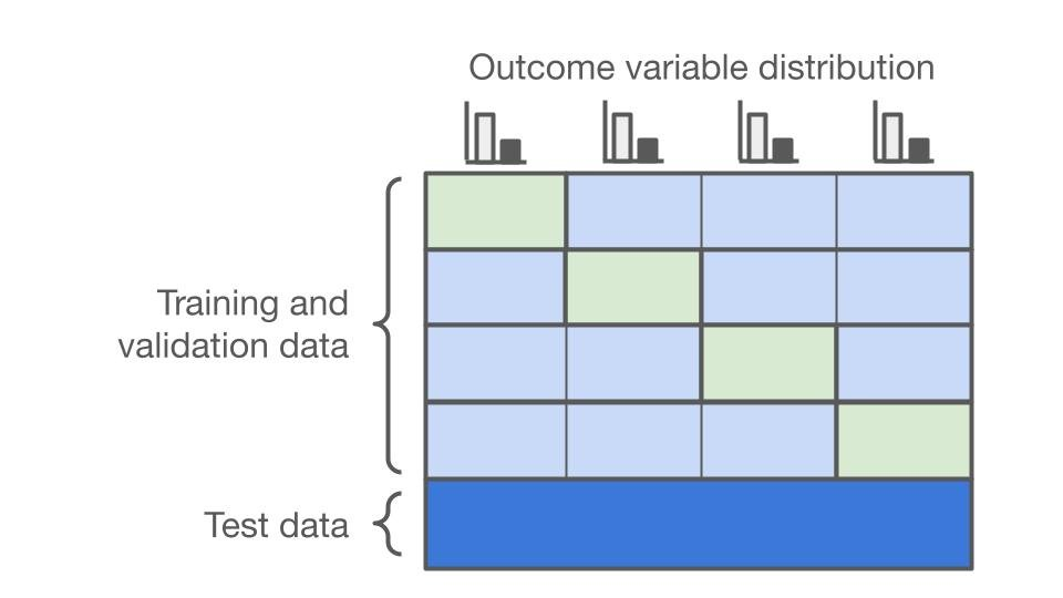 A diagram that shows how stratified cross validation is preformed and how the training data is split for stratified cross validation.