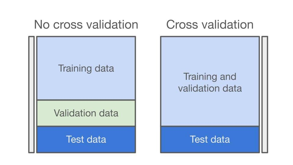 A diagram that shows how the data gets split when you are using cross validation and when you are not using cross validation.